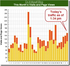The blog's visits and page views for the last 30 days, with today's traffic beginning to spike by 1:34pm.