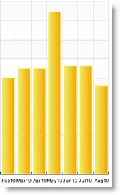 A bar graph showing seven months of consistent blog traffic with spike in the middle month